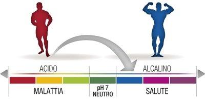 equilibrio-acido-base-nellalimentazione-