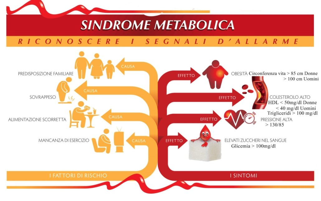 sindrome-metabolica-sintomi