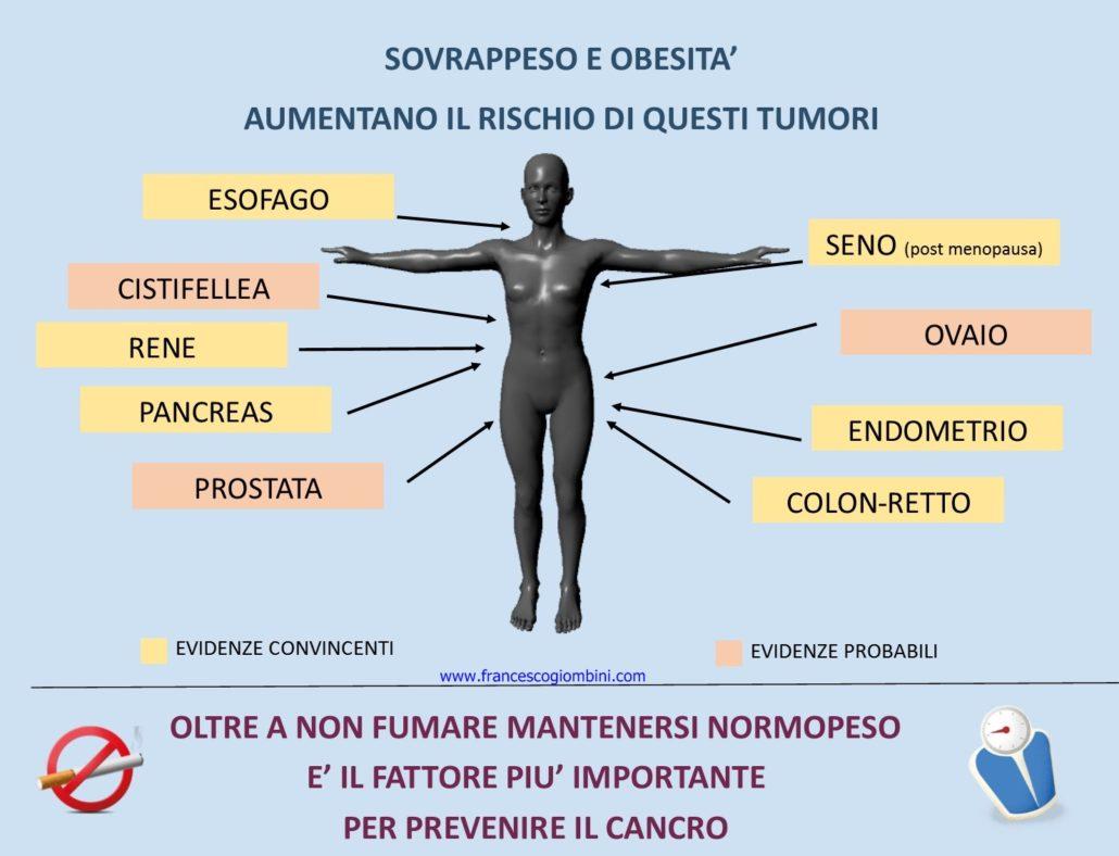 cancro e obesità