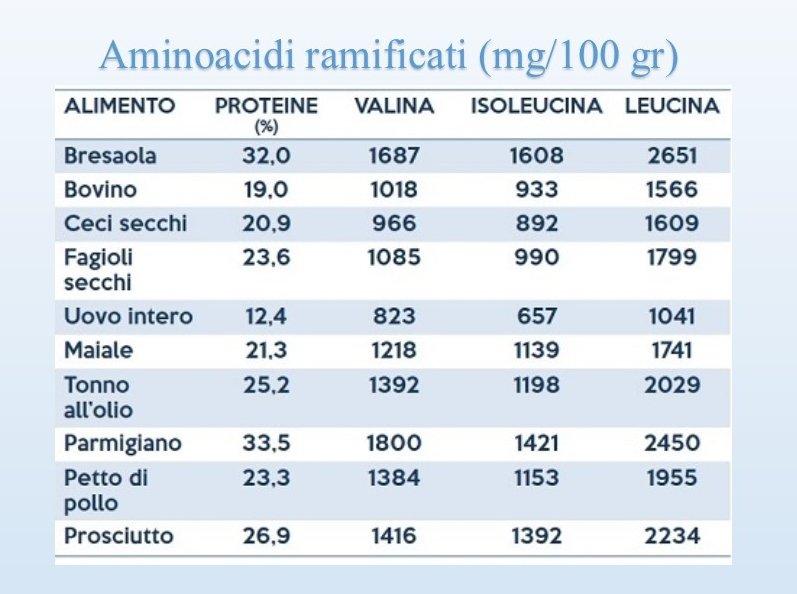 Aminoacidi-ramificati-alimenti