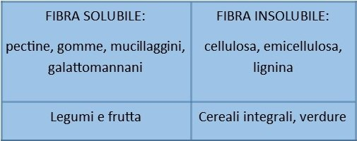 fibre_alimentari